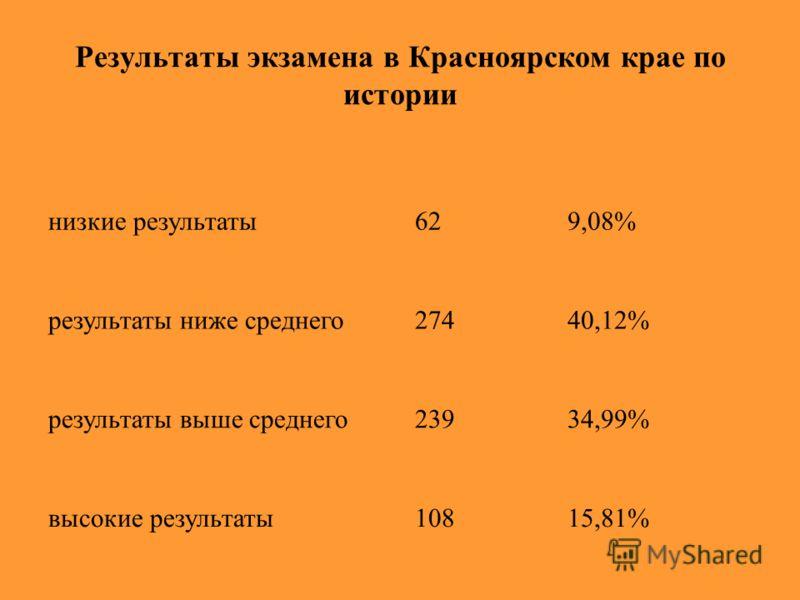 Результаты экзамена в Красноярском крае по истории низкие результаты результаты ниже среднего результаты выше среднего высокие результаты 629,08% 27440,12% 23934,99% 10815,81%