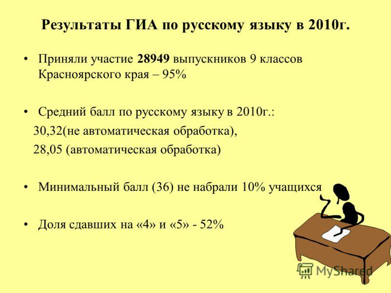Результаты ГИА по русскому языку в 2010г. Приняли участие 28949 выпускников 9 классов Красноярского края – 95% Средний балл по русскому языку в 2010г.: 30,32(не автоматическая обработка), 28,05 (автоматическая обработка) Минимальный балл (36) не набр