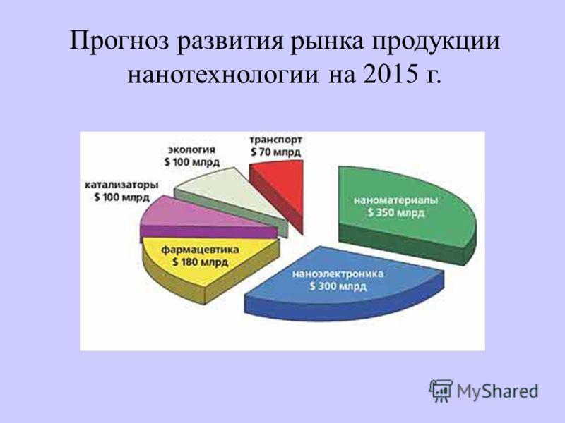 Прогноз развития рынка продукции нанотехнологии на 2015 г.