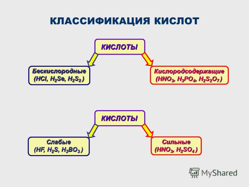 КЛАССИФИКАЦИЯ КИСЛОТКИСЛОТЫ Бескислородные (HCl, H 2 Se, H 2 S 2 ) Кислородсодержащие (HNO 3, H 3 PO 4, H 2 S 2 O 7 ) Слабые (HF, H 2 S, H 3 BO 3 ) Сильные (HNO 3, H 2 SO 4 ) КИСЛОТЫ