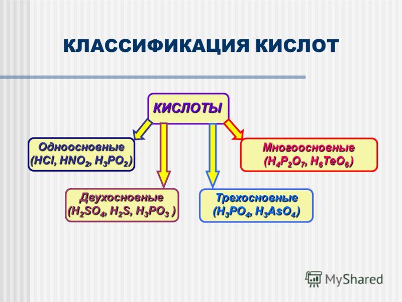 КЛАССИФИКАЦИЯ КИСЛОТКИСЛОТЫ Одноосновные (HCl, HNO 2, H 3 PO 2 ) Многоосновные (H 4 P 2 O 7, H 6 TeO 6 ) Двухосновные (H 2 SO 4, H 2 S, H 3 PO 3 ) Трехосновные (H 3 PO 4, H 3 AsO 4 )