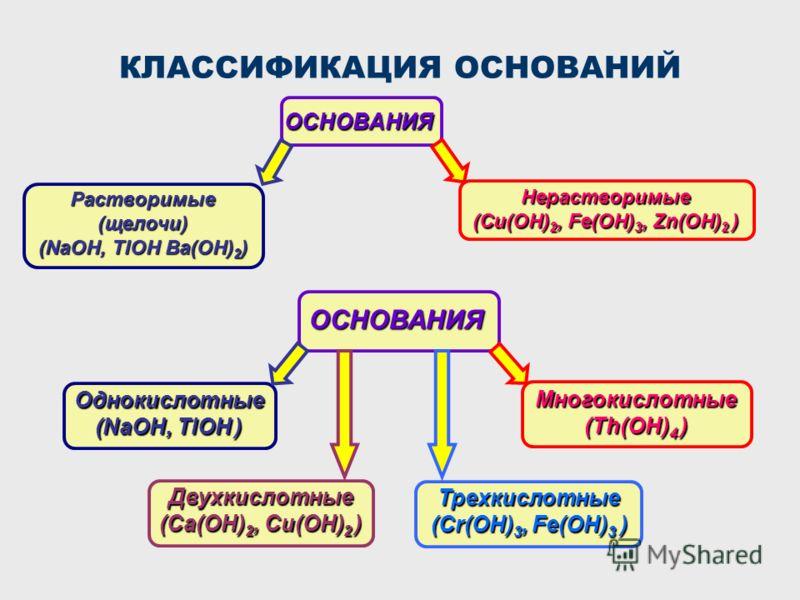 КЛАССИФИКАЦИЯ ОСНОВАНИЙОСНОВАНИЯ Растворимые(щелочи) (NaOH, TlOH Ba(OH) 2 ) Нерастворимые (Cu(OH) 2, Fe(OH) 3, Zn(OH) 2 ) ОСНОВАНИЯ Однокислотные (NaOH, TlOH ) Многокислотные (Th(OH) 4 ) Двухкислотные (Ca(OH) 2, Cu(OH) 2 ) Трехкислотные (Cr(OH) 3, Fe