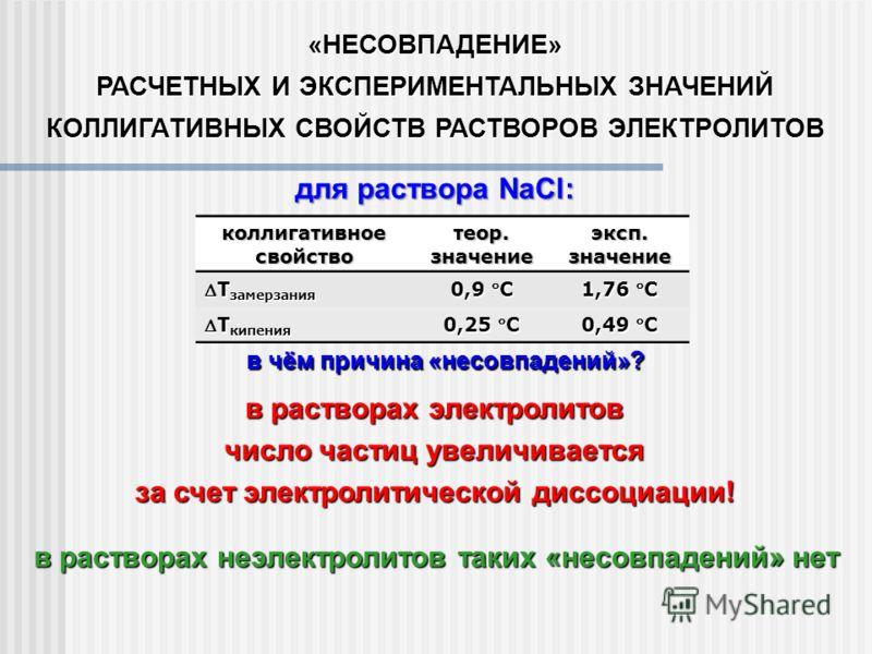 «НЕСОВПАДЕНИЕ» РАСЧЕТНЫХ И ЭКСПЕРИМЕНТАЛЬНЫХ ЗНАЧЕНИЙ КОЛЛИГАТИВНЫХ СВОЙСТВ РАСТВОРОВ ЭЛЕКТРОЛИТОВ для раствора NaCl: коллигативноесвойствотеор.значениеэксп.значение T замерзанияT замерзания 0,9 С 1,76 С T кипенияT кипения 0,25 С 0,49 С в чём причина