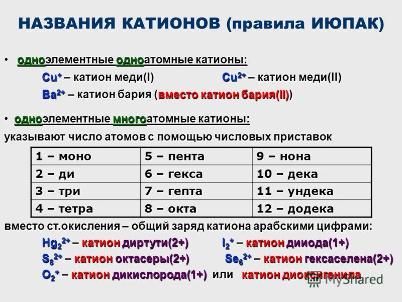 НАЗВАНИЯ КАТИОНОВ (правила ИЮПАК) одноэлементные одноатомные катионы: одноэлементные одноатомные катионы: Cu + – катион меди(I)Cu 2+ – катион меди(II) Ba 2+ – катион бария (вместо катион бария(II)) одноэлементные многоатомные катионы: одноэлементные