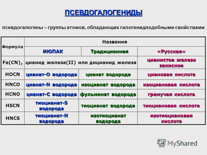 ПСЕВДОГАЛОГЕНИДЫ псевдогалогены – группы атомов, обладающих галогенидподобными свойствами Формула Названия ИЮПАКТрадиционная«Русская» Fe(CN) 2 цианид железа(II) или дицианид железа цианистое железо закисное HOCN цианат-О водорода цианат водорода циан