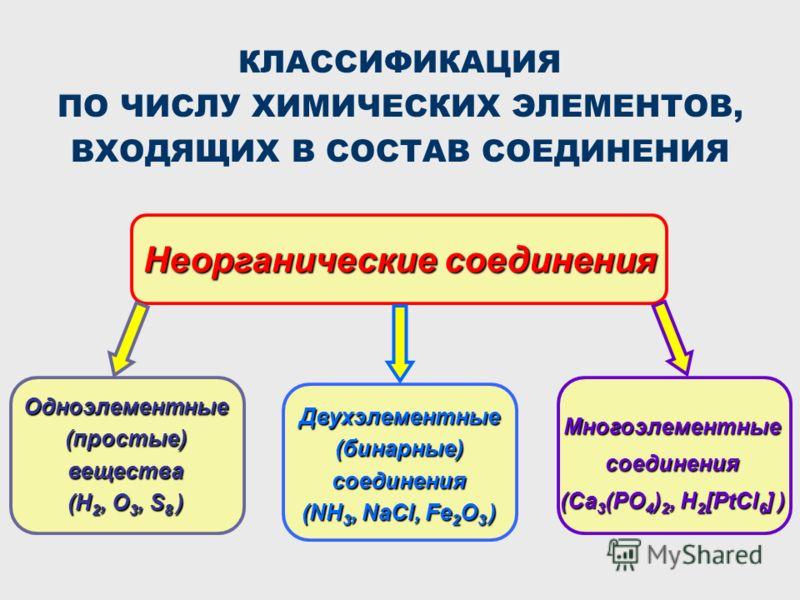 КЛАССИФИКАЦИЯ ПО ЧИСЛУ ХИМИЧЕСКИХ ЭЛЕМЕНТОВ, ВХОДЯЩИХ В СОСТАВ СОЕДИНЕНИЯ Неорганические соединения Одноэлементные (простые) вещества (H 2, O 3, S 8 ) Двухэлементные(бинарные)соединения (NH 3, NaCl, Fe 2 O 3 ) Многоэлементныесоединения (Ca 3 (PO 4 )
