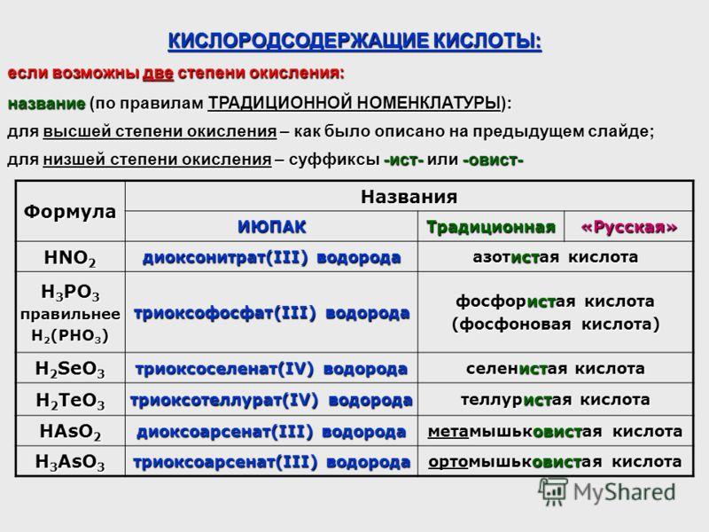 КИСЛОРОДСОДЕРЖАЩИЕ КИСЛОТЫ: Формула Названия ИЮПАКТрадиционная«Русская» HNO 2 диоксонитрат(III) водорода азотистая кислота H 3 РO 3 правильнее H 2 (PHO 3 ) триоксофосфат(III) водорода фосфористая кислота (фосфоновая кислота) H 2 SeO 3 триоксоселенат(