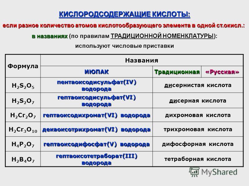 КИСЛОРОДСОДЕРЖАЩИЕ КИСЛОТЫ: Формула Названия ИЮПАКТрадиционная«Русская» H2S2O5H2S2O5H2S2O5H2S2O5 пентаоксодисульфат(IV) водорода дисернистая кислота H2S2O7H2S2O7H2S2O7H2S2O7 гептаоксодисульфат(VI) водорода дисерная кислота H 2 Cr 2 O 7 гептаоксодихро
