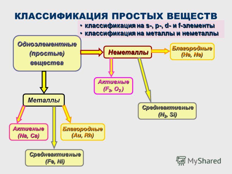 КЛАССИФИКАЦИЯ ПРОСТЫХ ВЕЩЕСТВ Одноэлементные (простые) вещества Металлы Неметаллы Активные (F 2, O 2 ) Активные (Na, Ca) Среднеактивные (Fe, Ni) Благородные (Au, Rh) Благородные (He, Ne) Среднеактивные (N 2, Si) классификация на s-, p-, d- и f-элемен