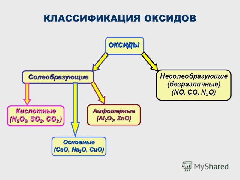 КЛАССИФИКАЦИЯ ОКСИДОВ ОКСИДЫ Солеобразующие Кислотные (N 2 O 5, SO 2, CO 2 ) Несолеобразующие (безразличные) (NO, CO, N 2 O) Основные (CaO, Na 2 O, CuO) Амфотерные (Al 2 O 3, ZnO)