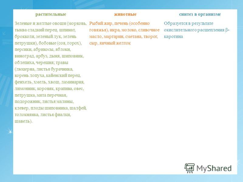 растительныеживотныесинтез в организме Зеленые и желтые овощи (морковь, тыква сладкий перец, шпинат, брокколи, зеленый лук, зелень петрушки), бобовые (соя, горох), персики, абрикосы, яблоки, виноград, арбуз, дыня, шиповник, облепиха, черешня; травы (