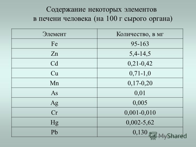 ЭлементКоличество, в мг Fe95-163 Zn5,4-14,5 Cd0,21-0,42 Cu0,71-1,0 Mn0,17-0,20 As0,01 Ag0,005 Cr0,001-0,010 Hg0,002-5,62 Pb0,130 Содержание некоторых элементов в печени человека (на 100 г сырого органа)