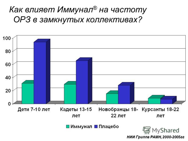 Как влияет Иммунал ® на частоту ОРЗ в замкнутых коллективах? НИИ Гриппа РАМН, 2000-2005гг