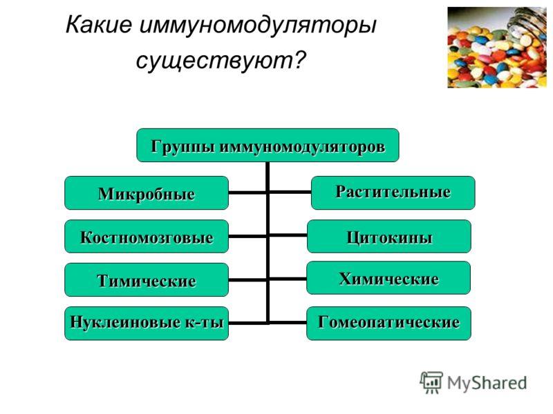 Какие иммуномодуляторы существуют? Группы иммуномодуляторов МикробныеРастительные КостномозговыеЦитокины ТимическиеХимические Нуклеиновые к-ты Гомеопатические