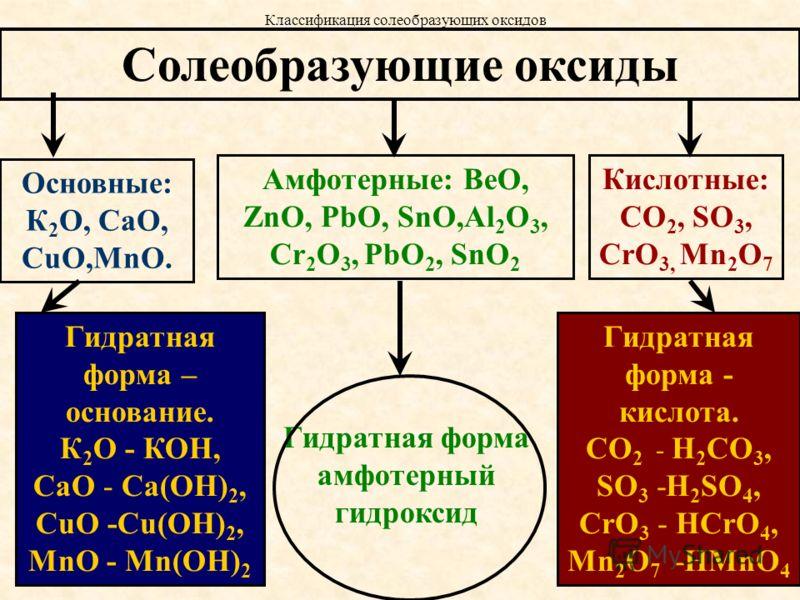 Солеобразующие оксиды Основные: К 2 О, СаО, CuO,MnO. Гидратная форма – основание. К 2 О - КОН, СаО - Са(ОН) 2, CuO -Cu(OH) 2, MnO - Mn(OH) 2 Кислотные: СО 2, SO 3, CrO 3, Mn 2 O 7 Гидратная форма - кислота. СО 2 - H 2 CO 3, SO 3 -H 2 SO 4, CrO 3 - HC