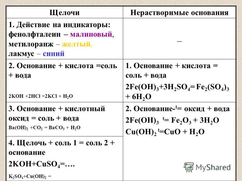 ЩелочиНерастворимые основания 1. Действие на индикаторы: фенолфталеин – малиновый, метилоранж – желтый, лакмус – синий _ 2. Основание + кислота =соль + вода 2KOH +2HCl =2KCl + H 2 O 1. Основание + кислота = соль + вода 2Fe(OH) 3 +3H 2 SO 4 = Fe 2 (SO