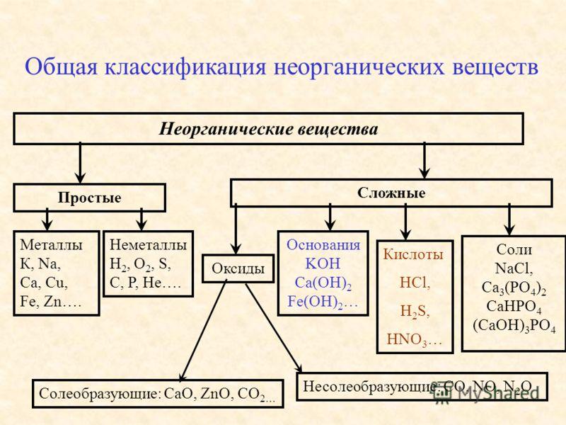 Общая классификация неорганических веществ Неорганические вещества Простые Металлы К, Na, Ca, Cu, Fe, Zn…. Неметаллы H 2, O 2, S, C, P, He…. Сложные Оксиды Основания KOH Ca(OH) 2 Fe(OH) 2 … Кислоты HCl, H 2 S, HNO 3 … Cоли NaCl, Ca 3 (PO 4 ) 2 CaHPO