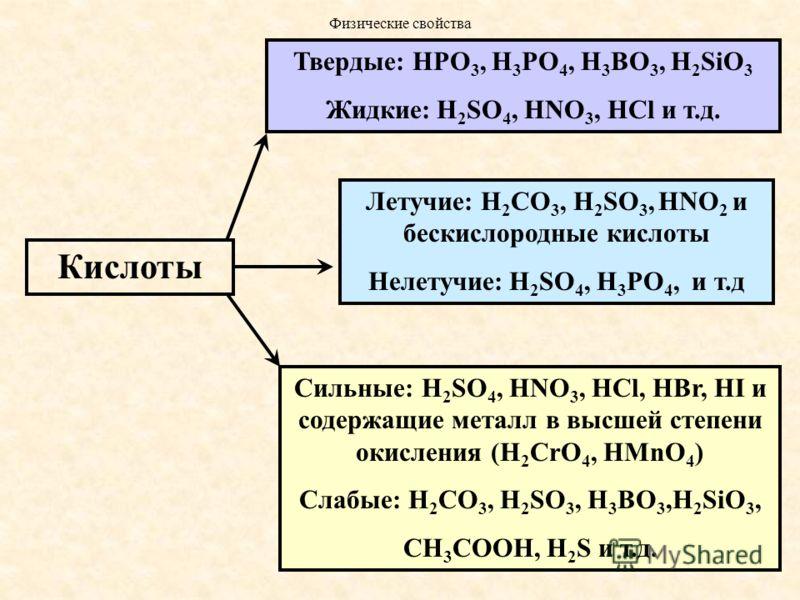 Кислоты Летучие: H 2 СO 3, H 2 SO 3, HNO 2 и бескислородные кислоты Нелетучие: H 2 SO 4, H 3 PO 4, и т.д Твердые: HPO 3, H 3 PO 4, H 3 BO 3, H 2 SiO 3 Жидкие: H 2 SO 4, HNO 3, HCl и т.д. Сильные: H 2 SO 4, HNO 3, HCl, HBr, HI и содержащие металл в вы