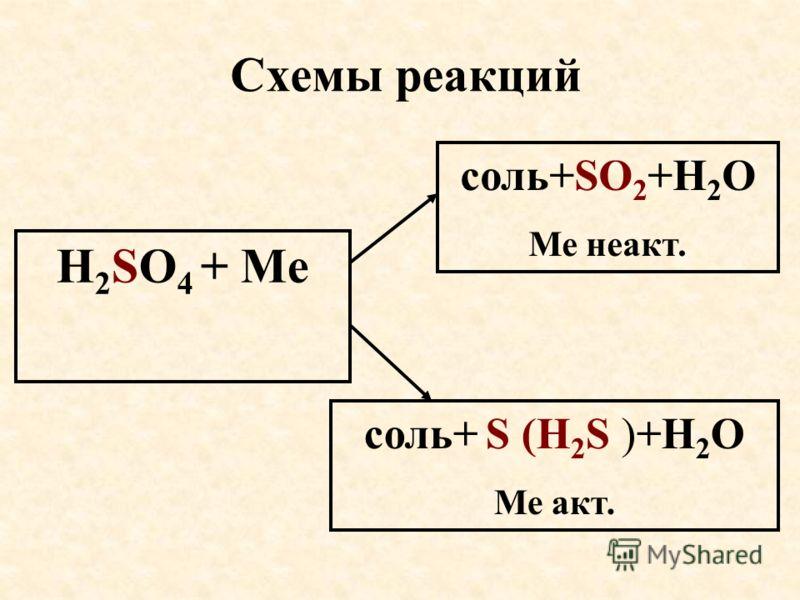 Схемы реакций Н 2 SO 4 + Ме соль+SО 2 +Н 2 О Ме неакт. соль+ S (Н 2 S )+Н 2 О Ме акт.