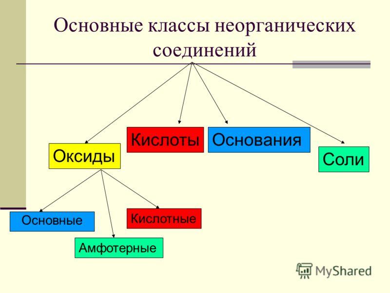 Основные классы неорганических соединений Оксиды КислотыОснования Соли Основные Амфотерные Кислотные