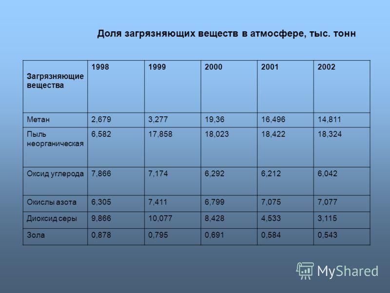 Доля загрязняющих веществ в атмосфере, тыс. тонн Загрязняющие вещества 19981999200020012002 Метан2,6793,27719,3616,49614,811 Пыль неорганическая 6,58217,85818,02318,42218,324 Оксид углерода7,8667,1746,2926,2126,042 Окислы азота6,3057,4116,7997,0757,0