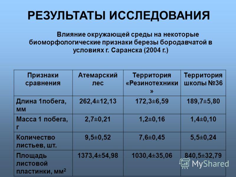 Влияние окружающей среды на некоторые биоморфологические признаки березы бородавчатой в условиях г. Саранска (2004 г.) Признаки сравнения Атемарский лес Территория «Резинотехники » Территория школы 36 Длина 1побега, мм 262,4±12,13172,3±6,59189,7±5,80