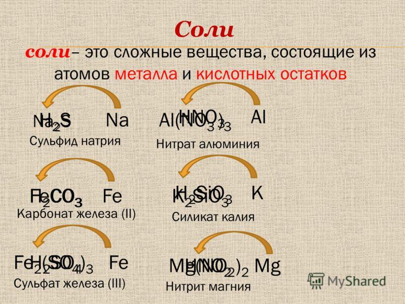 соли – это сложные вещества, состоящие из атомов металла и кислотных остатков Соли HNO 3 H 2 SiO 3 H 2 CO 3 K Al Fe Na H 2 SO 4 MgHNO 2 Na 2 S H2SH2SAl(NO 3 ) 3 FeCO 3 K 2 SiO 3 FeFe 2 (SO 4 ) 3 Mg(NO 2 ) 2 Сульфид натрия Нитрат алюминия Карбонат жел