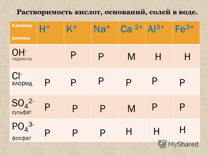 Катионы анионы H+H+ К+К+ Na + Ca 2+ Al 3+ Fe 3+ OH - гидроксид Cl - хлорид SO 4 2- сульфат PO 4 3- фосфат P P P P P P P P P P P PPP P P М М Н НН Н Н Растворимость кислот, оснований, солей в воде.