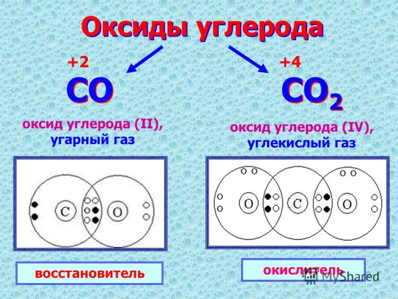 Оксиды углерода CO CO 2 +2+4 оксид углерода (II), угарный газ оксид углерода (IV), углекислый газ восстановитель окислитель