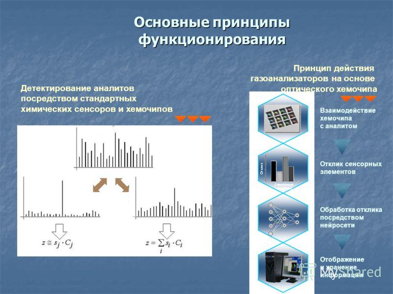 Основные принципы функционирования Детектирование аналитов посредством стандартных химических сенсоров и хемочипов Окружающая среда Аналиты Чувствительность Принцип действия газоанализаторов на основе оптического хемочипа Взаимодействие хемочипа с ан
