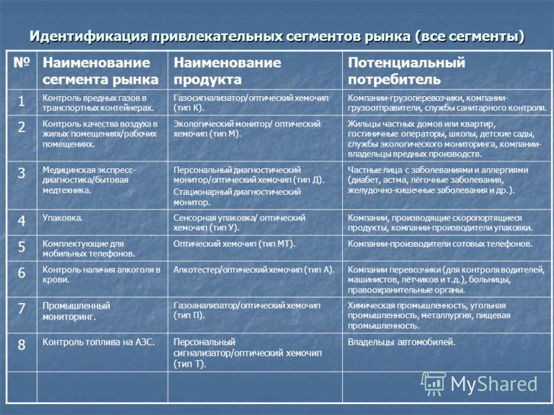 Идентификация привлекательных сегментов рынка (все сегменты) Наименование сегмента рынка Наименование продукта Потенциальный потребитель 1 Контроль вредных газов в транспортных контейнерах. Газосигнализатор/оптический хемочип (тип К). Компании-грузоп