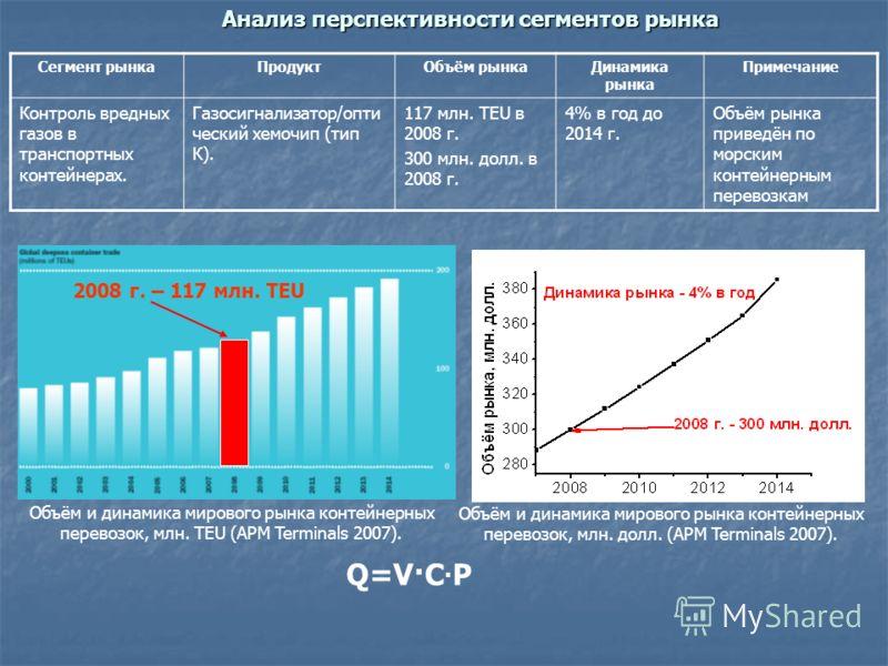 Анализ перспективности сегментов рынка Сегмент рынкаПродуктОбъём рынкаДинамика рынка Примечание Контроль вредных газов в транспортных контейнерах. Газосигнализатор/опти ческий хемочип (тип К). 117 млн. TEU в 2008 г. 300 млн. долл. в 2008 г. 4% в год