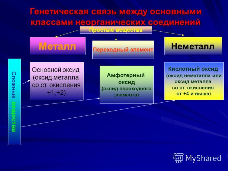 Металл Переходный элемент Неметалл Простые вещества