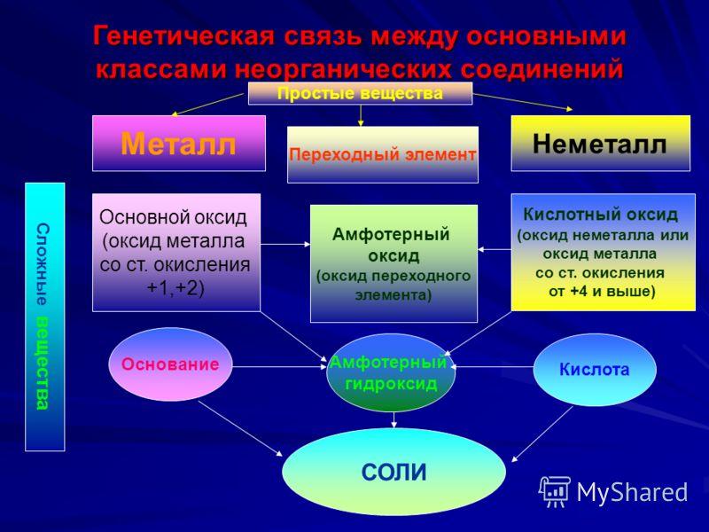 Генетическая связь между основными классами неорганических соединений Металл Переходный элемент Неметалл Сложные вещества Основной оксид (оксид металла со ст. окисления +1,+2) Амфотерный оксид (оксид переходного элемента) Кислотный оксид (оксид немет