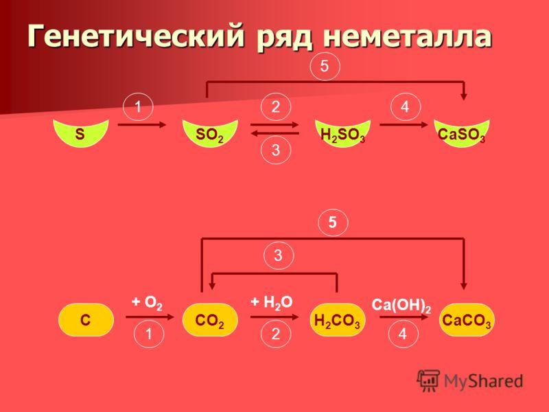 Генетический ряд металлов отражает взаимосвязь веществ разных классов, в основу которой положен один тот же металл. Металл Основный оксид Основание (щёлочь) Соль Металл Основный оксид Нерастворимое основание Соль Основный оксид Металл
