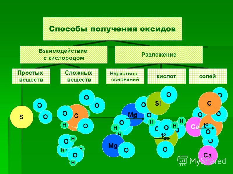 Классификация неорганических веществ Неорганические вещества Простые вещества Сложные вещества Неметаллы Металлы Оксиды Кислотные оксиды Соли Основания Кислоты Основные оксиды