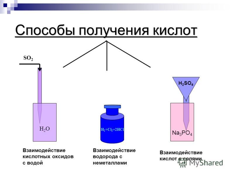 OO H O O H O H Способы получения оксидов Взаимодействие с кислородом Разложение Простых веществ Сложных веществ Нераствор. оснований кислотсолей S O O C H H H O O H H C O O H H O O O O Mg O H H O O H toto Si O O O H H H O toto Ca C O O O O C toto