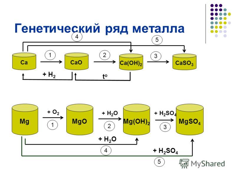 Генетическая связь между классами веществ -- это связь, основанная на их взаимопревращениях отражающая единство их происхождения