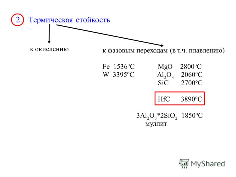 2. Термическая стойкость к окислению к фазовым переходам (в т.ч. плавлению) Fe 1536 o C MgO 2800 o C W 3395 o C Al 2 O 3 2060 o C SiC 2700 o C HfC 3890 o C 3Al 2 O 3 *2SiO 2 1850 o C муллит