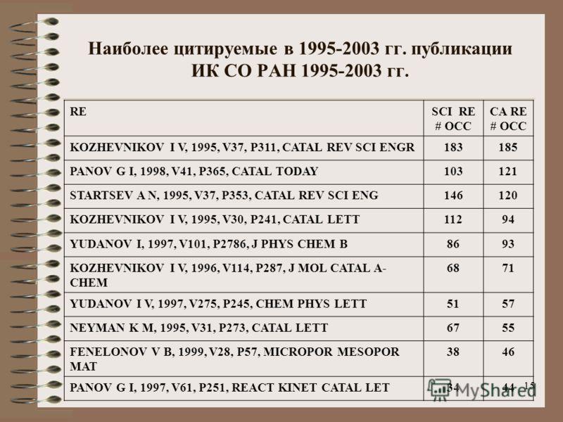 15 Наиболее цитируемые в 1995-2003 гг. публикации ИК СО РАН 1995-2003 гг. RESCI RE # OCC CA RE # OCC KOZHEVNIKOV I V, 1995, V37, P311, CATAL REV SCI ENGR183185 PANOV G I, 1998, V41, P365, CATAL TODAY103121 STARTSEV A N, 1995, V37, P353, CATAL REV SCI