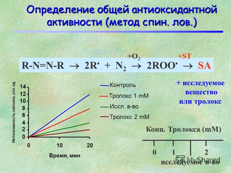 Принцип действия перехватчиков радикалов Антиоксидантные свойства обычно определяются как способность каких-либо соединений защищать от разрушающего действия свободных радикалов R + белки липиды Нукл. кислоты углеводы продукты деградации + антиоксида