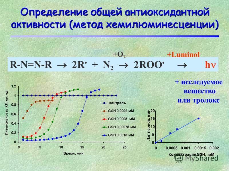 Определение общей антиоксидантной активности (метод спин. лов.) R-N=N-R 2R + N 2 2ROO SA +O 2 +ST 0 2 4 6 8 10 12 14 01020 Время, мин Интенсивность сигнала, отн. ед. Контроль Тролокс 1 mM Иссл. в-во Тролокс 2 mM + исследуемое вещество или тролокс Кон