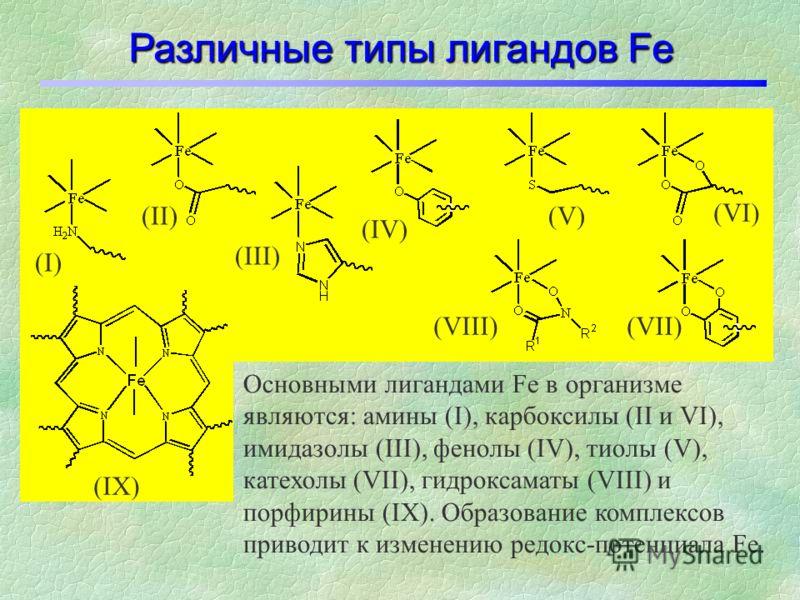 Изменение редокс-потенциала Fe при хелатировании -0.4 0.0 0.4 0.8 1.2 Fe(II) устойчивые комплексы - Fe(оксинат) 3 Гемовые комплексы гемоглобин миоглобин + + + - E o, В (возрастает способность к восстановлению) десферриоксамин Fe(III) устойчивые компл
