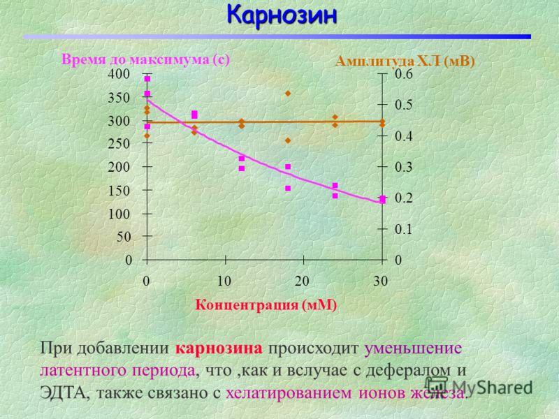 Десферал (десферриоксамин) 170 0.1 0.2 0.3 0.4 0.5 0.6 0.7 -1050110230290 Время (с) ХЛ (отн.ед.) Действие десферала (как и EDTA) заключается в уменьшении латентного периода хемилюминесценции, что, вероятно, связано с хелатированием ионов Fe 2+, котор