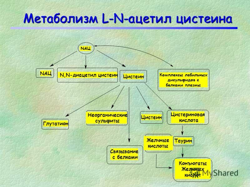 N-ацетил цистеин Только L-N-ацетил цистеин обладает биологическим действием. L-N-ацетил цистеин может превращаться в цистеин и далее в восстановленный глутатион. D-N-ацетил цистеин такими свойствами не обладает.