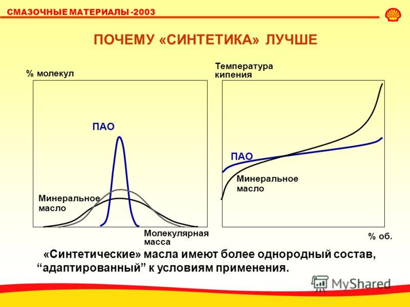 СМАЗОЧНЫЕ МАТЕРИАЛЫ -2003 ПРОИЗВОДСТВО СИНТЕТИЧЕСКИХ БАЗОВЫХ МАСЕЛ Н-парафины Нафтены Ароматика Изо-парафины Сырье: минеральное масло У/в-cинтез ПАО-синтез + H 2 катализатор 400 °C, 140 атм. Гидроизомеризациия У/в синтетическое масло (Shell XHVI®) Эт