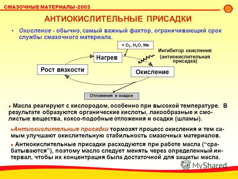 СМАЗОЧНЫЕ МАТЕРИАЛЫ -2003 ОСНОВНЫЕ ВИДЫ ПРИСАДОК Ингибиторы коррозии Дисперги- рующие Анти- пенные Анти- окисли- тельные Депрес- сорные Противо- износные Моющие (детергенты) Вязкостные/ загущающие Защита маслаЗащита поверхности Изменение свойств масл