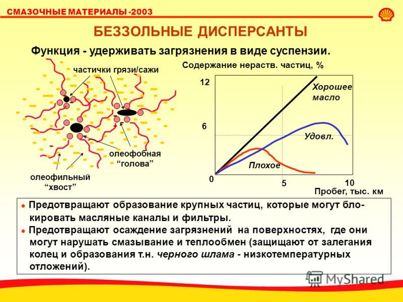 СМАЗОЧНЫЕ МАТЕРИАЛЫ -2003 НАКОПЛЕНИЕ САЖИ В ДВИГАТЕЛЯХ ЕВРО 3 Масло должно диспергировать сажу и сохранять стабильную вязкость. Mack T8E 0 5 10 15 20 25 30 02468 При накоплении 5%сажи в масле может проис- ходить слипание ее частиц. Это приводит к заг