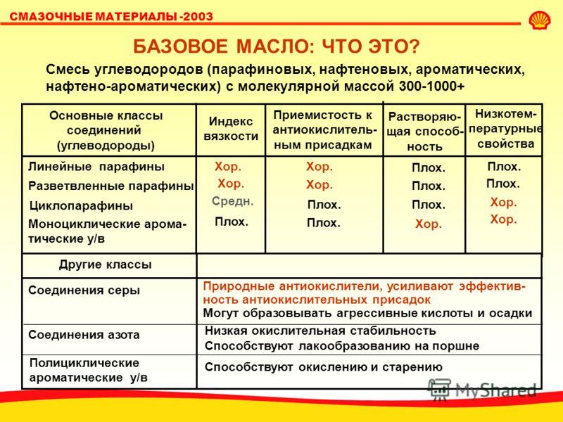 СМАЗОЧНЫЕ МАТЕРИАЛЫ -2003 СВОЙСТВА БАЗОВОГО МАСЛА СВОЙСТВА БАЗОВОГО МАСЛА ВЛИЯЮТ НА КАЧЕСТВО СМАЗОЧНОГО МАТЕРИАЛА ВЯЗКОСТЬ, ИНДЕКС ВЯЗКОСТИ ОКИСЛИ- ТЕЛЬНАЯ СТАБИЛЬ- НОСТЬ ИСПАРЯЕМОСТЬ РАСТВО- РЯЮЩАЯ СПОСОБ- НОСТЬ ОБРАЗОВАНИЕ ОТЛОЖЕНИЙ РОСТ ВЯЗКОСТИ О