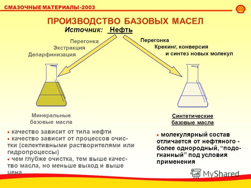 СМАЗОЧНЫЕ МАТЕРИАЛЫ -2003 ПРОИСХОЖДЕНИЕ/СОСТАВ НЕФТИ ВЛИЯЕТ НА СВОЙСТВА МАСЛА Ближний Восток Северное море Венесуэла 100 200 400 50 Гидравлическое масло ISO 37 - количество про- дуктов окисления, мг (ASTM D 943) Гидравлическое масло ISO 37 - противои